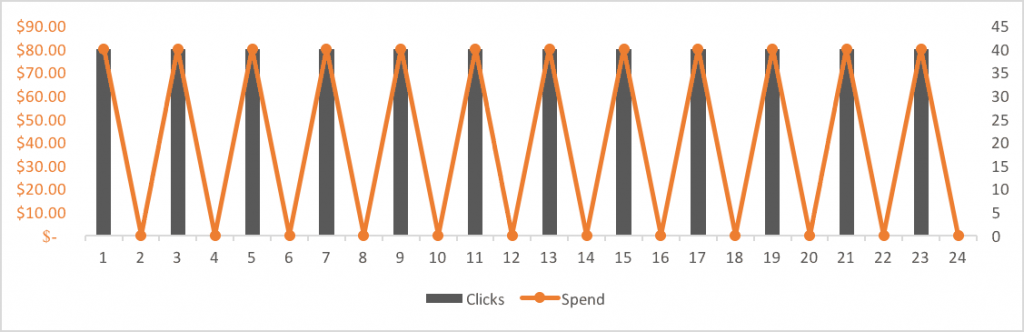 Media Spend Graph