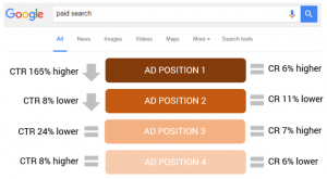 Google Ad Position