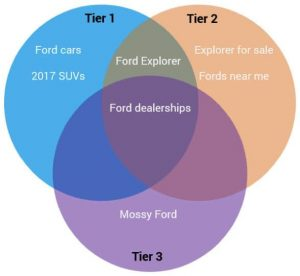 Automotive Search Engine Marketing - Venn Diagram