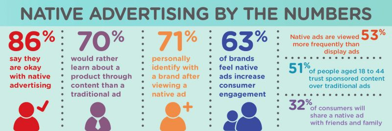 native content social media infographic
